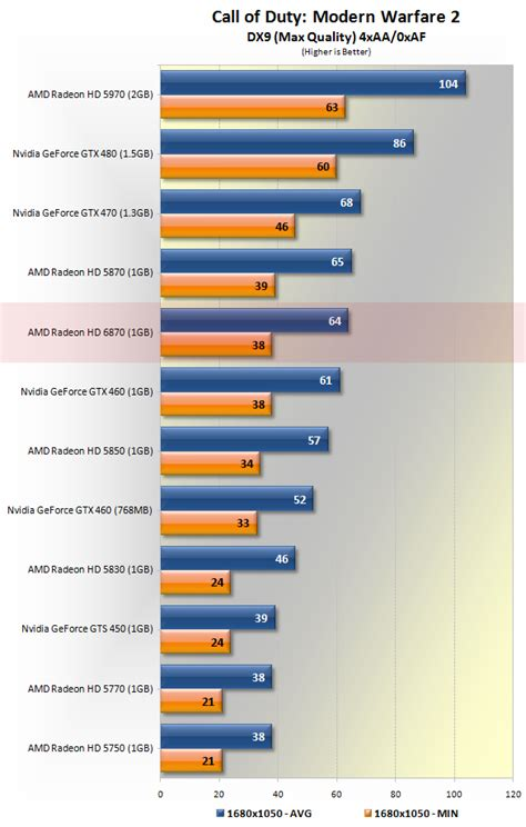 AMD Radeon HD 6870 Review > Benchmarks: Call of Duty